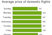 When is the best day and moment to buy cheap flights?